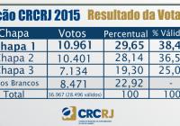 Chapa 1 vence a eleição no CRC-RJ com grande participação da Zona Oeste